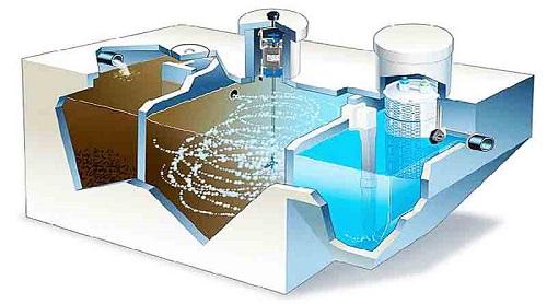 Bể anoxic kết hợp aerotank