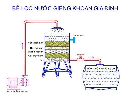 cách xây bể lọc nước giếng khoan
