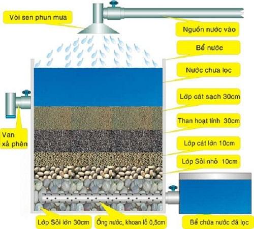 hệ thống bể lọc nước